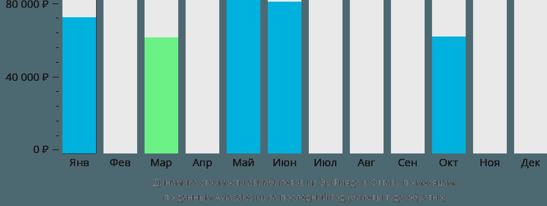 Динамика стоимости авиабилетов из Эр-Рияда в Оттаву по месяцам
