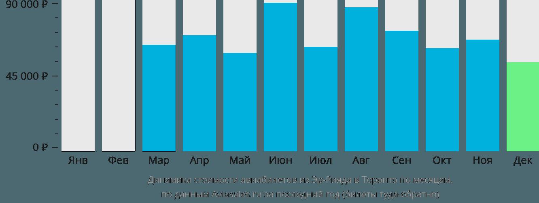 Динамика стоимости авиабилетов из Эр-Рияда в Торонто по месяцам