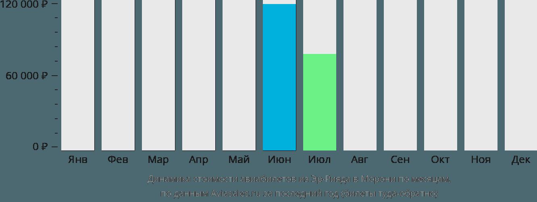 Динамика стоимости авиабилетов из Эр-Рияда в Морони по месяцам