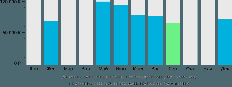 Динамика стоимости авиабилетов из Эр-Рияда в Ванкувер по месяцам