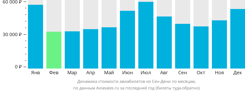 Динамика стоимости авиабилетов из Сен-Дени по месяцам