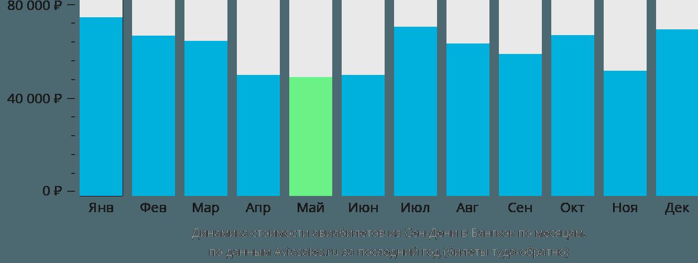 Динамика стоимости авиабилетов из Сен-Дени в Бангкок по месяцам