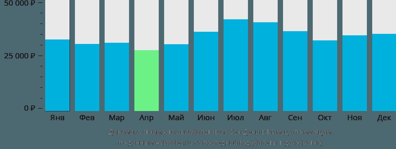 Динамика стоимости авиабилетов из Сен-Дени в Мамуцу по месяцам