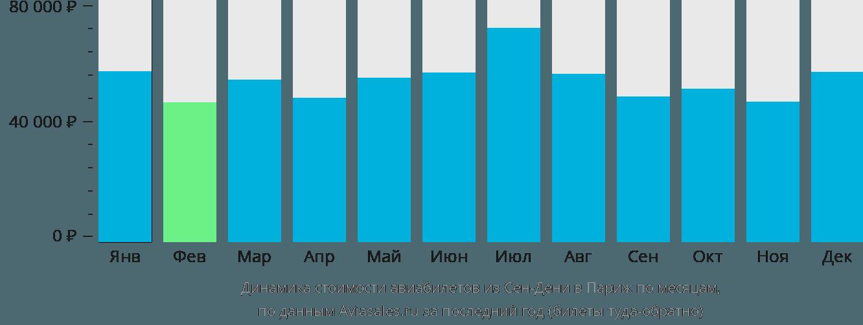 Динамика стоимости авиабилетов из Сен-Дени в Париж по месяцам