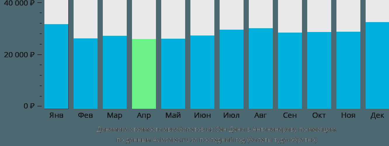 Динамика стоимости авиабилетов из Сен-Дени в Антананариву по месяцам