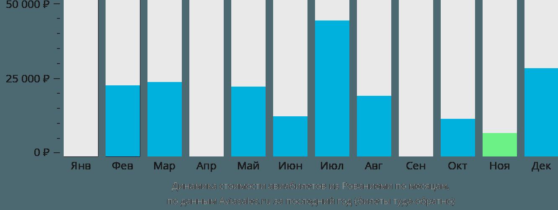Динамика стоимости авиабилетов из Рованиеми по месяцам