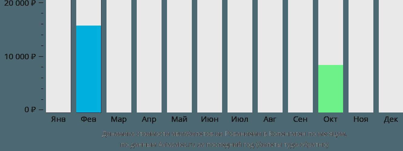 Динамика стоимости авиабилетов из Рованиеми в Копенгаген по месяцам