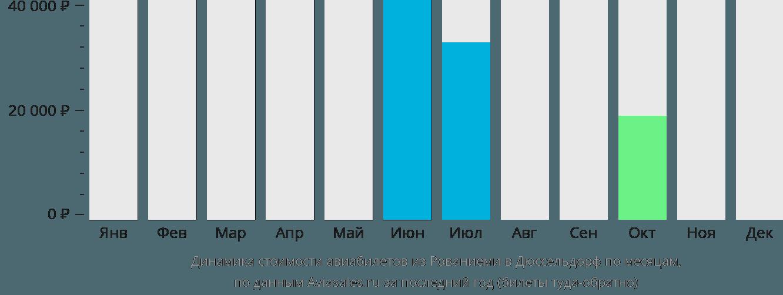 Динамика стоимости авиабилетов из Рованиеми в Дюссельдорф по месяцам
