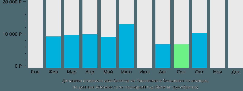 Динамика стоимости авиабилетов из Рованиеми в Хельсинки по месяцам