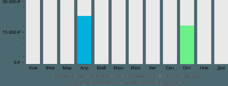 Динамика стоимости авиабилетов из Рованиеми в Санкт-Петербург по месяцам