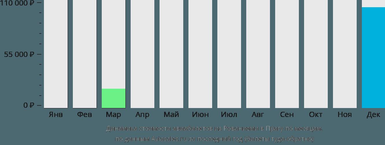 Динамика стоимости авиабилетов из Рованиеми в Прагу по месяцам