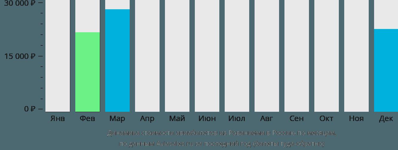 Динамика стоимости авиабилетов из Рованиеми в Россию по месяцам