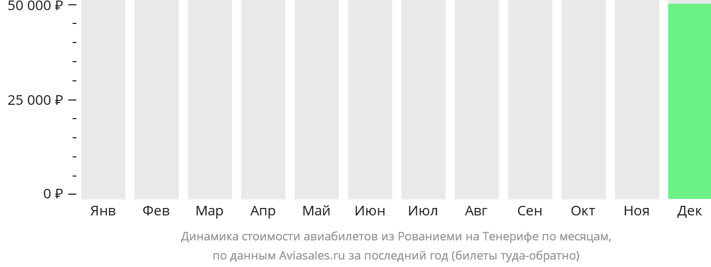 Динамика стоимости авиабилетов из Рованиеми на Тенерифе по месяцам