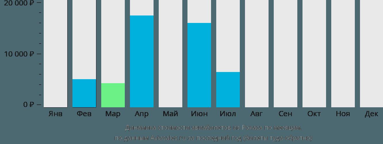Динамика стоимости авиабилетов из Рохаса по месяцам