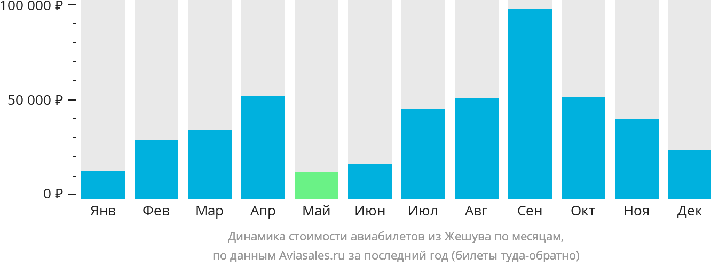 Динамика стоимости авиабилетов из Жешува по месяцам