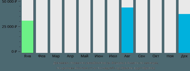 Динамика стоимости авиабилетов из Жешува в Алматы по месяцам