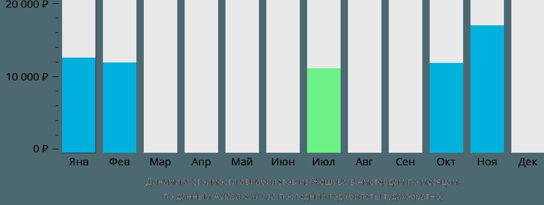 Динамика стоимости авиабилетов из Жешува в Амстердам по месяцам