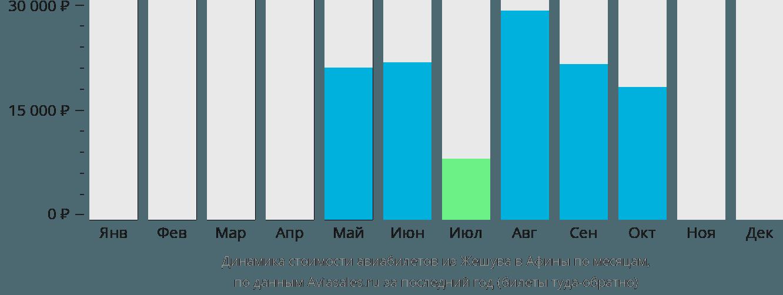 Динамика стоимости авиабилетов из Жешува в Афины по месяцам