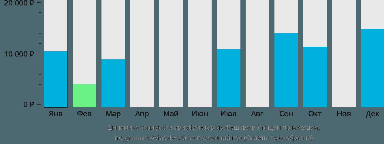 Динамика стоимости авиабилетов из Жешува в Лондон по месяцам