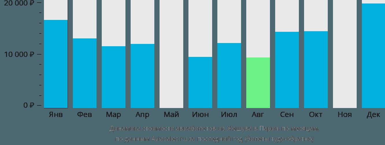 Динамика стоимости авиабилетов из Жешува в Париж по месяцам