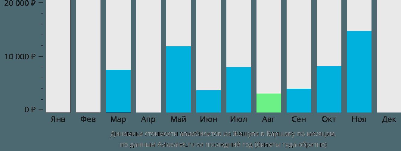 Динамика стоимости авиабилетов из Жешува в Варшаву по месяцам