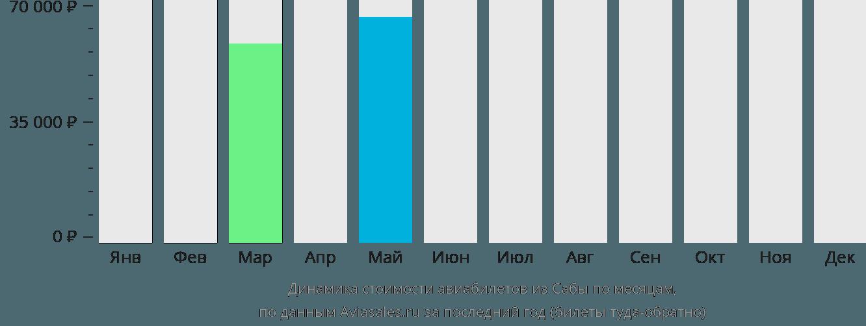 Динамика стоимости авиабилетов из Сабы по месяцам