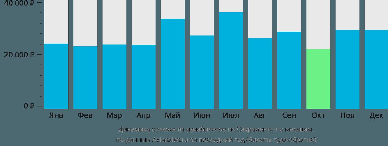 Динамика стоимости авиабилетов из Сакраменто по месяцам