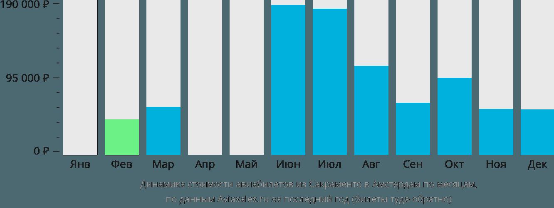 Динамика стоимости авиабилетов из Сакраменто в Амстердам по месяцам