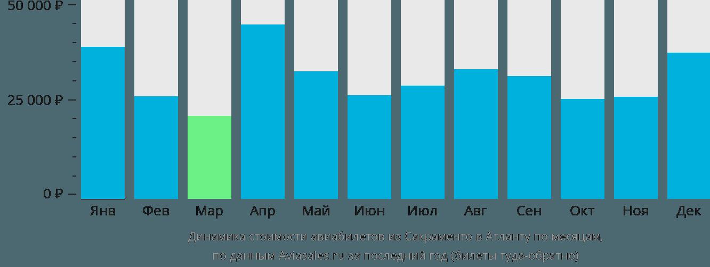 Динамика стоимости авиабилетов из Сакраменто в Атланту по месяцам