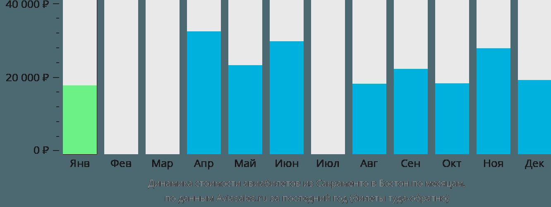 Динамика стоимости авиабилетов из Сакраменто в Бостон по месяцам
