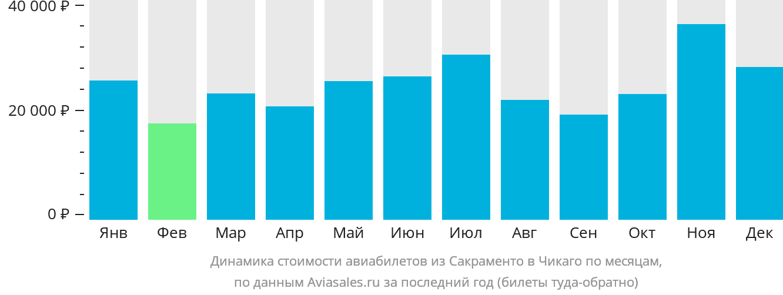 Динамика стоимости авиабилетов из Сакраменто в Чикаго по месяцам