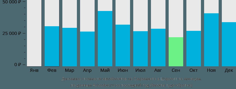 Динамика стоимости авиабилетов из Сакраменто в Шарлотт по месяцам