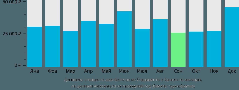 Динамика стоимости авиабилетов из Сакраменто в Канкун по месяцам