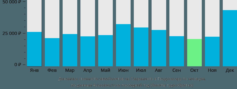Динамика стоимости авиабилетов из Сакраменто в Гвадалахару по месяцам