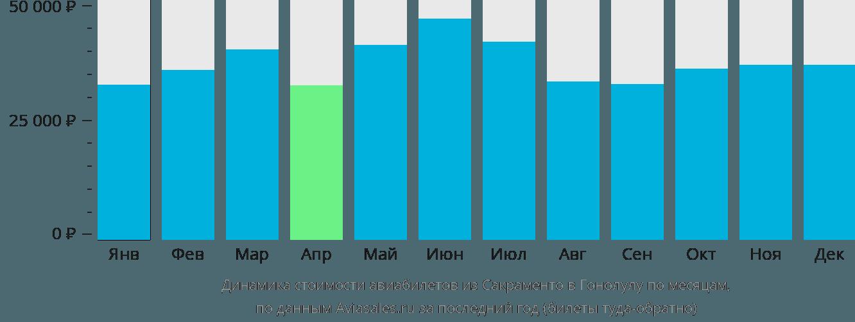 Динамика стоимости авиабилетов из Сакраменто в Гонолулу по месяцам