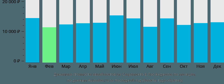 Динамика стоимости авиабилетов из Сакраменто в Лос-Анджелес по месяцам
