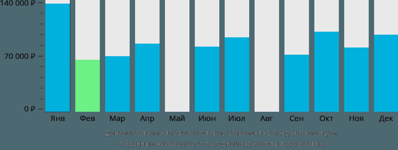 Динамика стоимости авиабилетов из Сакраменто в Лондон по месяцам