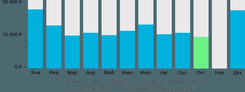 Динамика стоимости авиабилетов из Сакраменто в Майами по месяцам