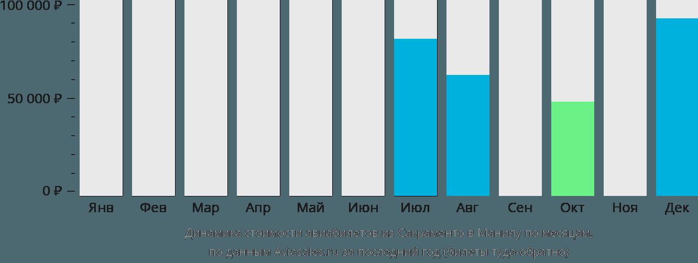 Динамика стоимости авиабилетов из Сакраменто в Манилу по месяцам