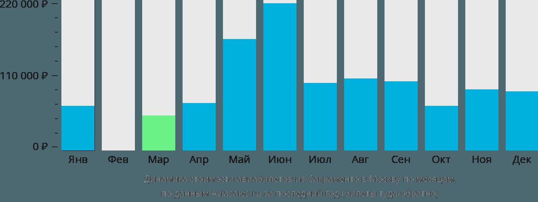 Динамика стоимости авиабилетов из Сакраменто в Москву по месяцам