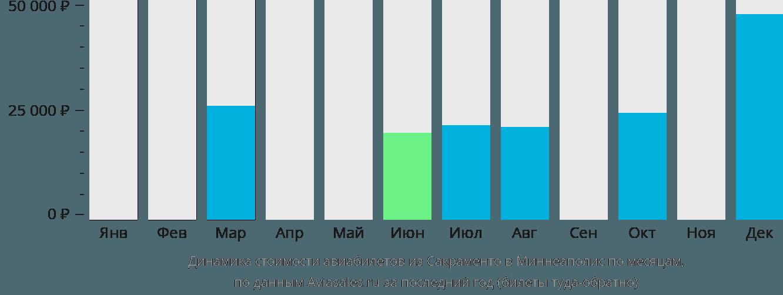 Динамика стоимости авиабилетов из Сакраменто в Миннеаполис по месяцам