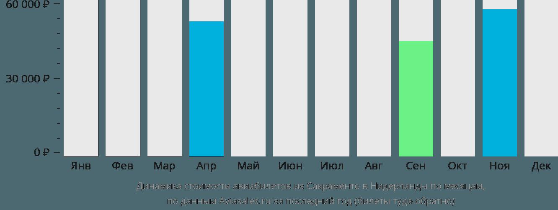 Динамика стоимости авиабилетов из Сакраменто в Нидерланды по месяцам