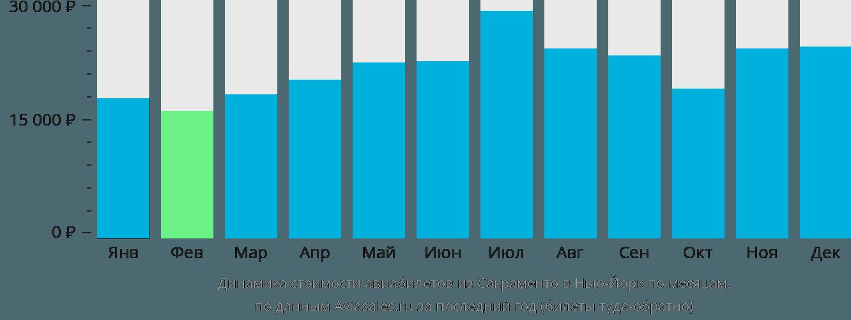 Динамика стоимости авиабилетов из Сакраменто в Нью-Йорк по месяцам