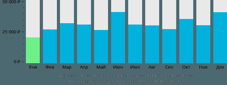 Динамика стоимости авиабилетов из Сакраменто в Кахулуи по месяцам