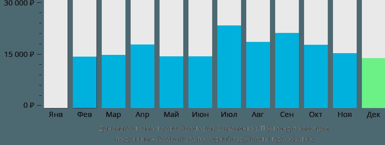 Динамика стоимости авиабилетов из Сакраменто в Портленд по месяцам