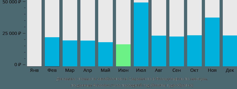 Динамика стоимости авиабилетов из Сакраменто в Филадельфию по месяцам