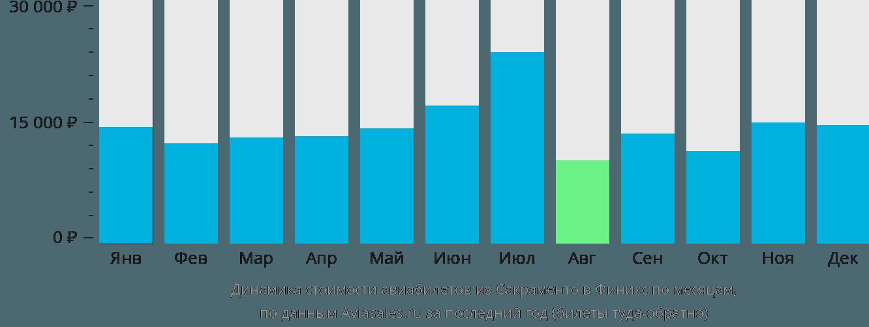 Динамика стоимости авиабилетов из Сакраменто в Финикс по месяцам