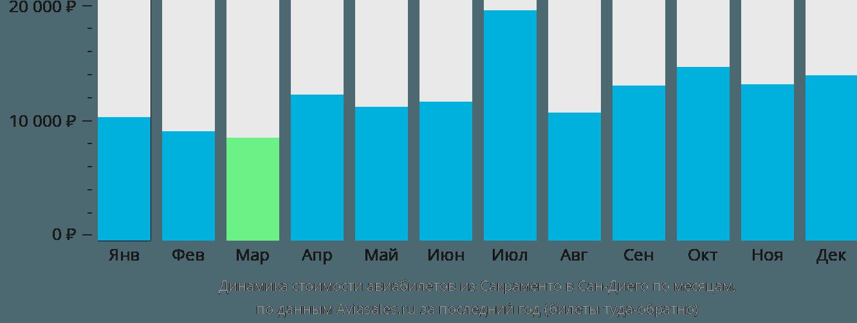 Динамика стоимости авиабилетов из Сакраменто в Сан-Диего по месяцам