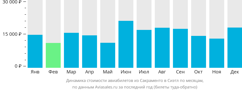 Динамика стоимости авиабилетов из Сакраменто в Сиэтл по месяцам