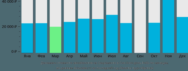 Динамика стоимости авиабилетов из Сакраменто в Сан-Хосе-дель-Кабо по месяцам